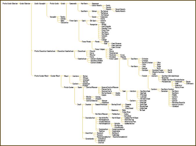 Map of the Uralo-Siberian languages.